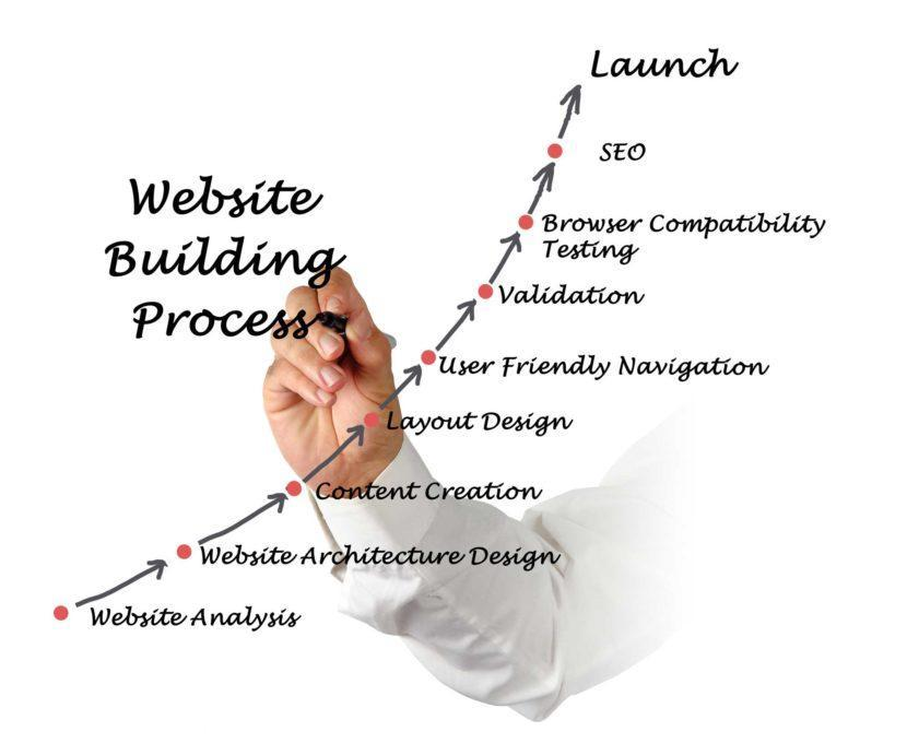 Website architecture Trafficdom